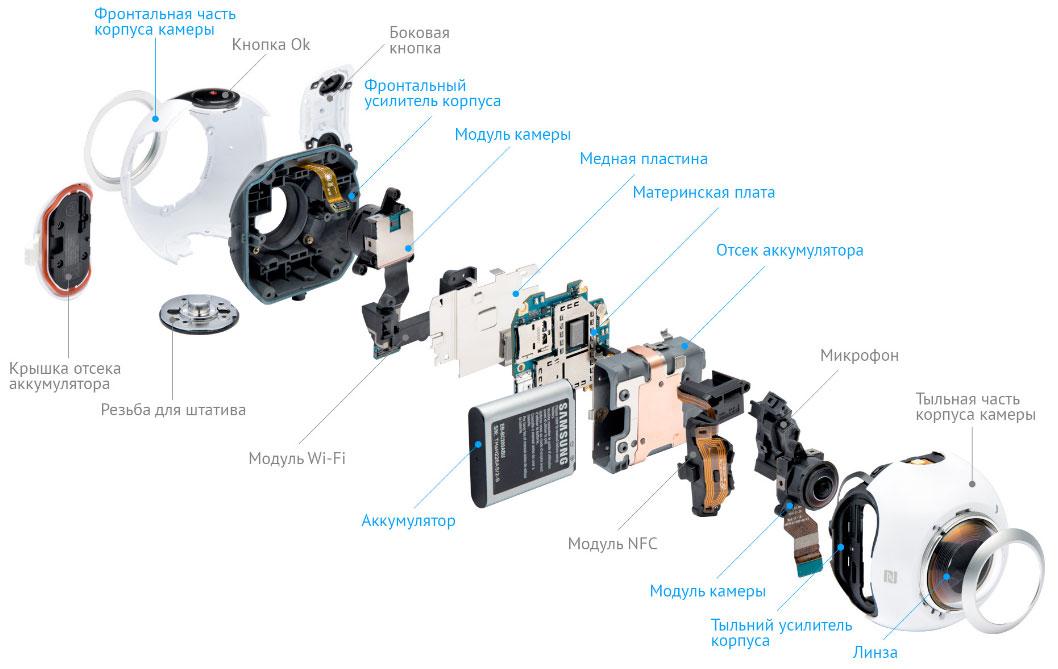 Gear-360